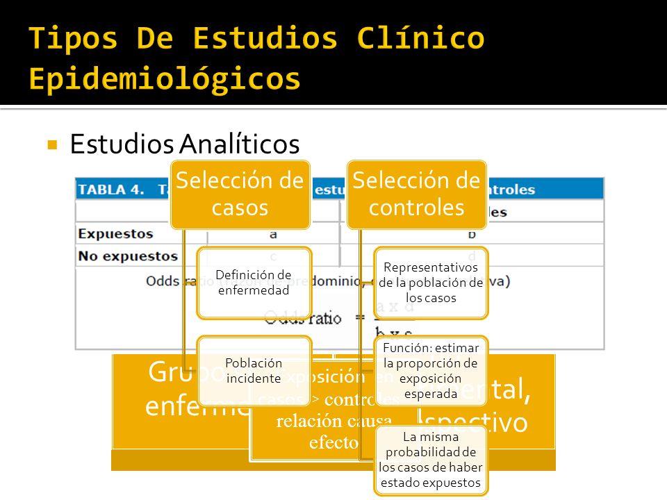 Estudios Analíticos ESTUDIO DE CASOS Y CONTROLES Personas con la enfermedad vs. Grupo sin la enfermedad Procedimiento epidemiológico, no experimental,
