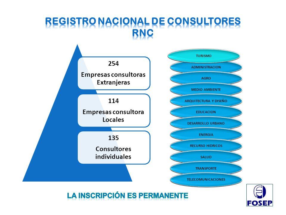 254 Empresas consultoras Extranjeras 114 Empresas consultora Locales 135 Consultores individuales ADMINISTRACION AGRO MEDIO AMBIENTE ARQUITECTURA Y DI