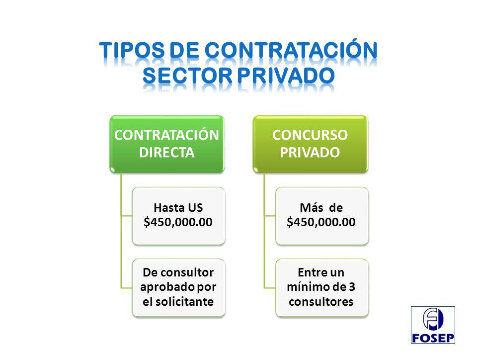 CONTRATACIÓN DIRECTA Hasta US $450,000.00 De consultor aprobado por el solicitante CONCURSO PRIVADO Más de $450,000.00 Entre un mínimo de 3 consultore