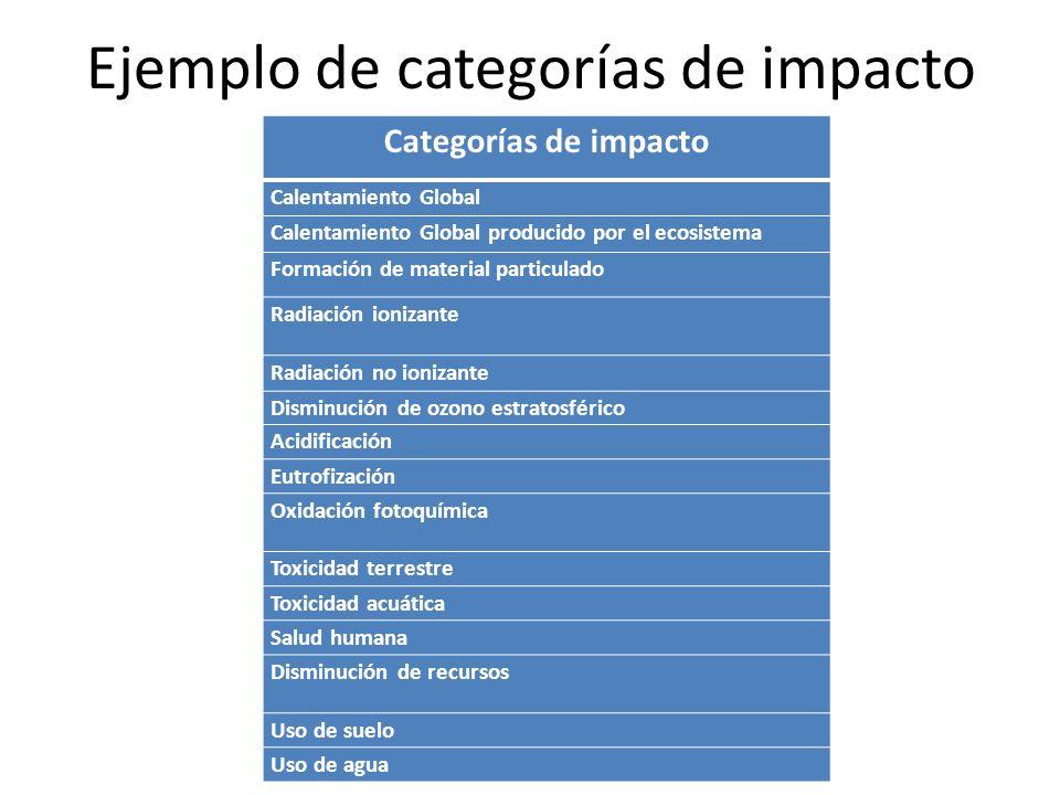 Ejemplo de categorías de impacto Categorías de impacto Calentamiento Global Calentamiento Global producido por el ecosistema Formación de material par