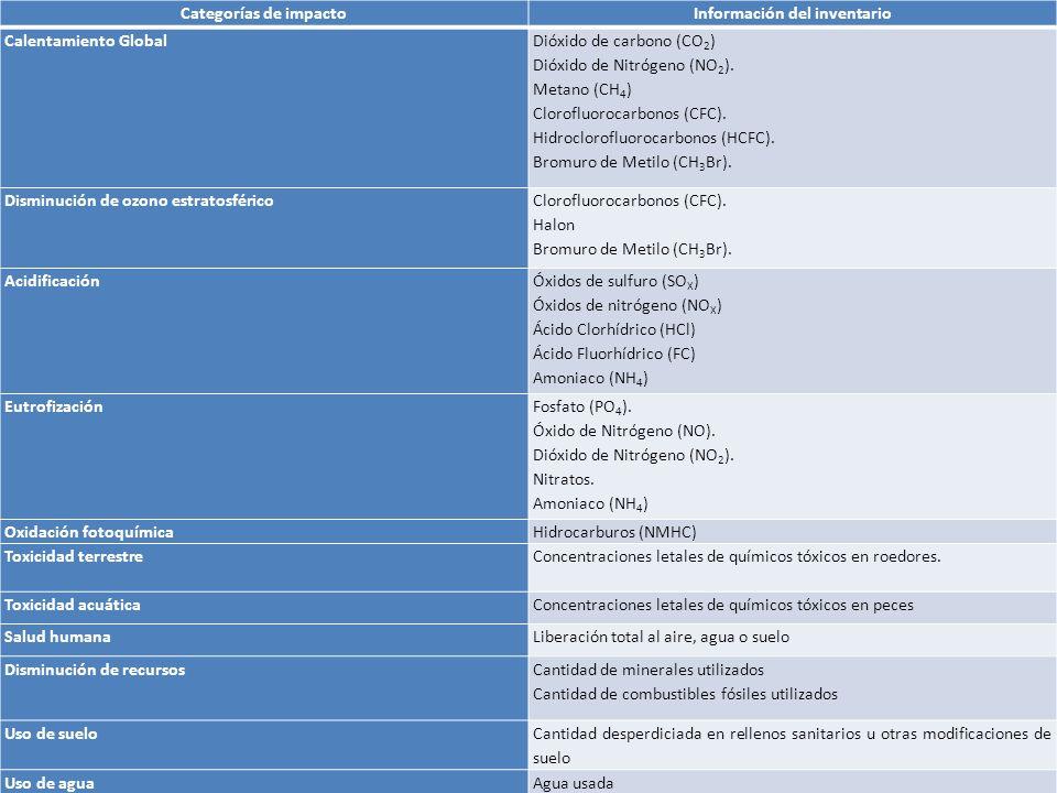 Categorías de impactoInformación del inventario Calentamiento Global Dióxido de carbono (CO 2 ) Dióxido de Nitrógeno (NO 2 ).