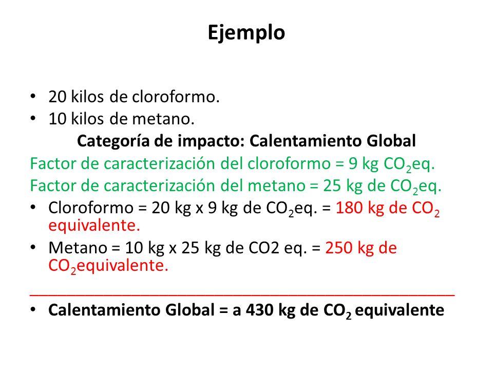 Ejemplo 20 kilos de cloroformo.10 kilos de metano.
