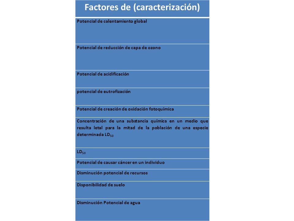 Factores de (caracterización) Potencial de calentamiento global Potencial de reducción de capa de ozono Potencial de acidificación potencial de eutrof