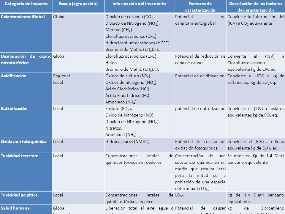 Categoría de impactoEscala (agrupación)Información del inventario Factores de caracterización Descripción de los factores de caracterización Calentamiento GlobalGlobal Dióxido de carbono (CO 2 ) Dióxido de Nitrógeno (NO 2 ).