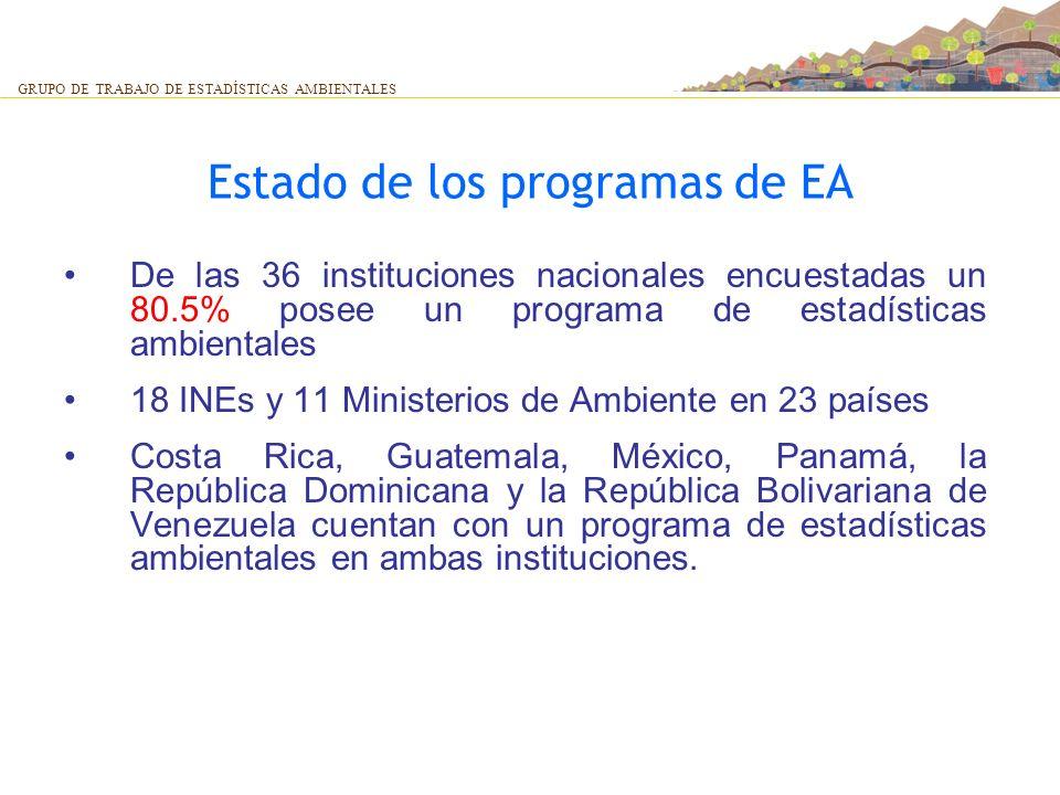 Estado de los programas de EA De las 36 instituciones nacionales encuestadas un 80.5% posee un programa de estadísticas ambientales 18 INEs y 11 Minis