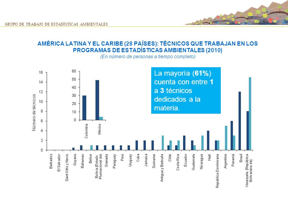 AMÉRICA LATINA Y EL CARIBE (28 PAÍSES): TÉCNICOS QUE TRABAJAN EN LOS PROGRAMAS DE ESTADÍSTICAS AMBIENTALES (2010) (En número de personas a tiempo comp