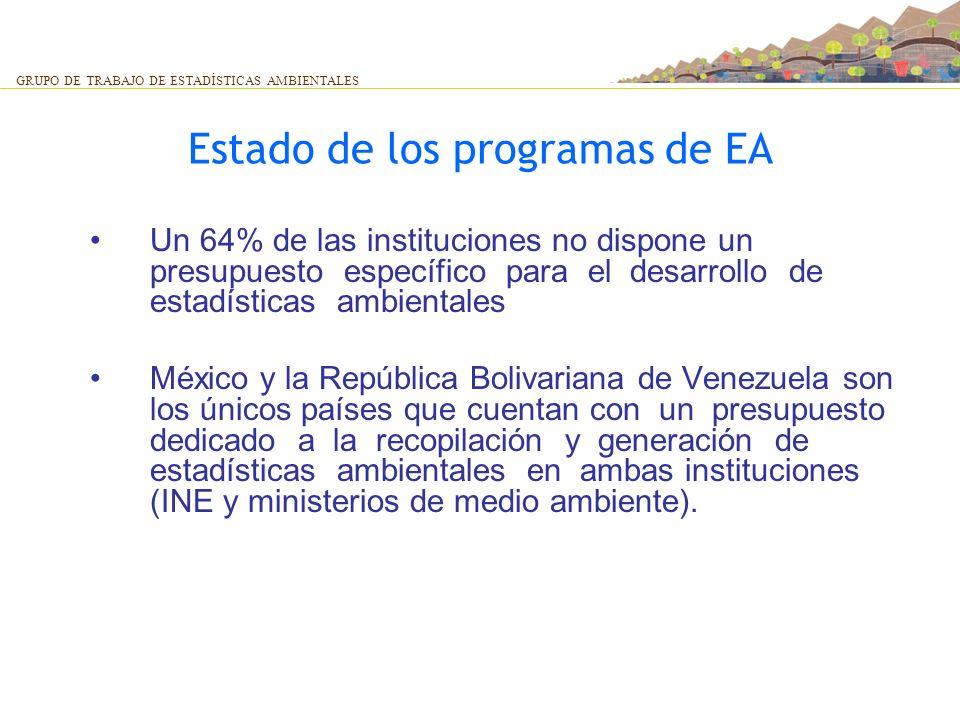 Estado de los programas de EA Un 64% de las instituciones no dispone un presupuesto específico para el desarrollo de estadísticas ambientales México y