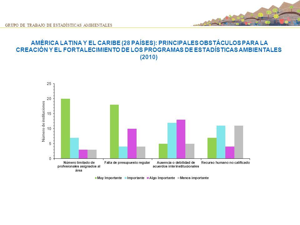 AMÉRICA LATINA Y EL CARIBE (28 PAÍSES): PRINCIPALES OBSTÁCULOS PARA LA CREACIÓN Y EL FORTALECIMIENTO DE LOS PROGRAMAS DE ESTADÍSTICAS AMBIENTALES (201