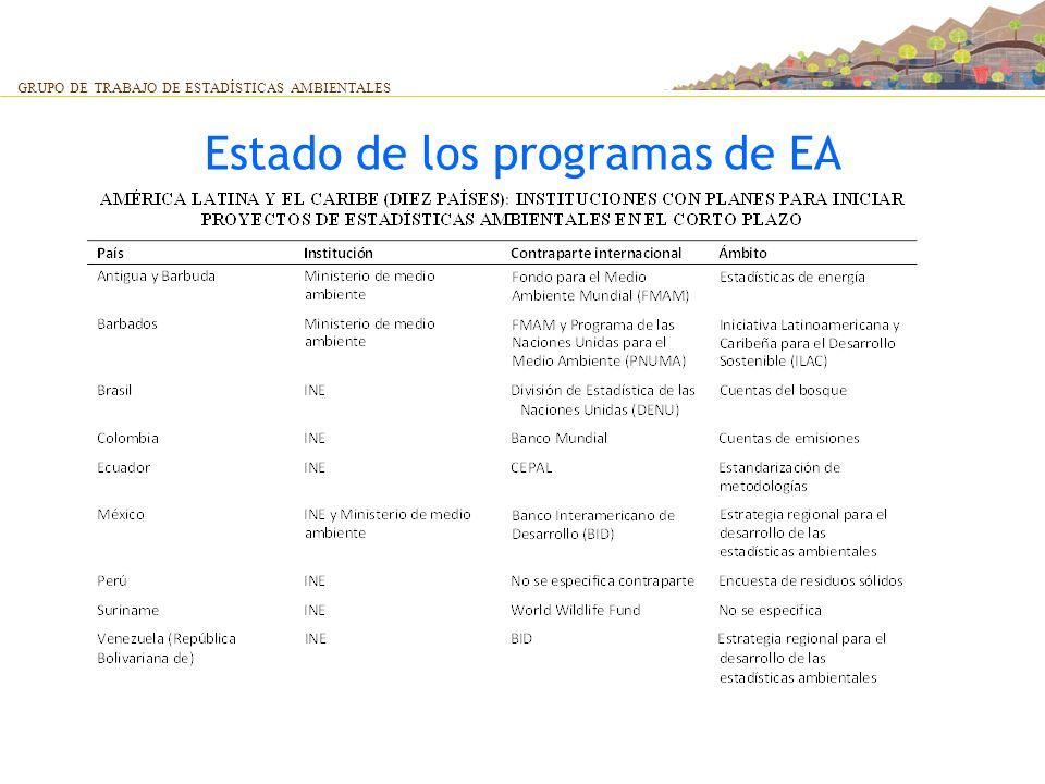 Estado de los programas de EA GRUPO DE TRABAJO DE ESTADÍSTICAS AMBIENTALES