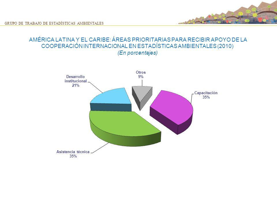 AMÉRICA LATINA Y EL CARIBE: ÁREAS PRIORITARIAS PARA RECIBIR APOYO DE LA COOPERACIÓN INTERNACIONAL EN ESTADÍSTICAS AMBIENTALES (2010) (En porcentajes)