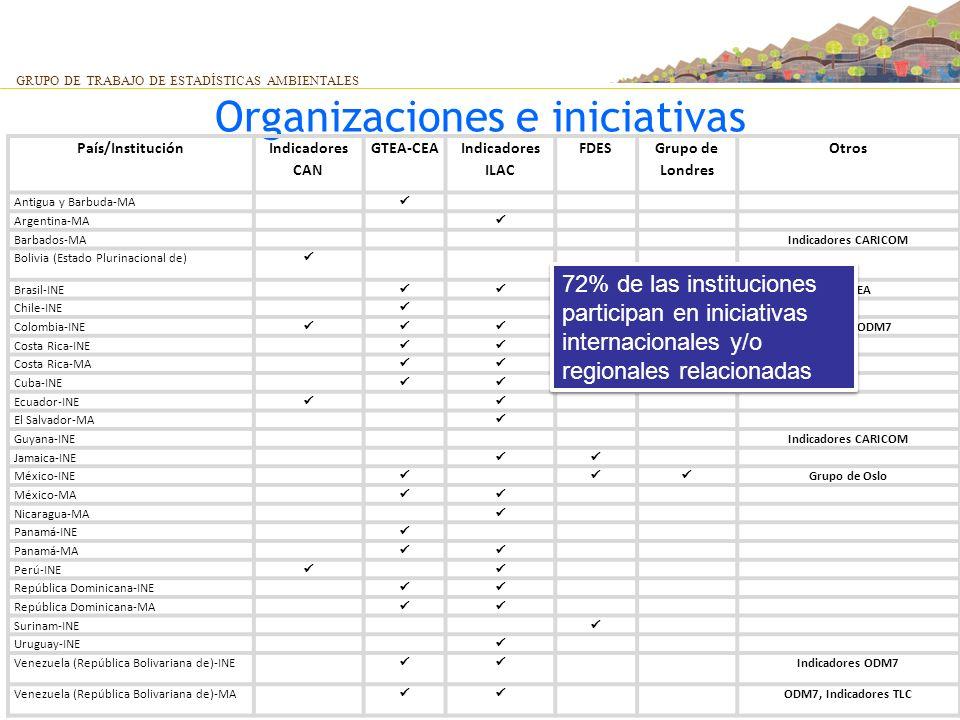Organizaciones e iniciativas GRUPO DE TRABAJO DE ESTADÍSTICAS AMBIENTALES País/Institución Indicadores CAN GTEA-CEA Indicadores ILAC FDES Grupo de Lon