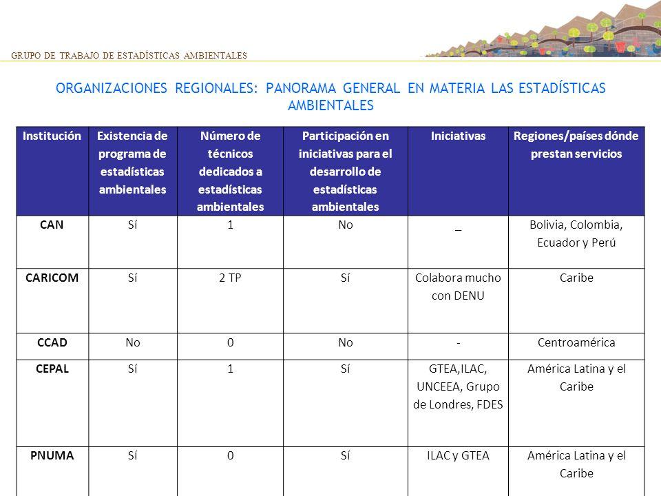 ORGANIZACIONES REGIONALES: PANORAMA GENERAL EN MATERIA LAS ESTADÍSTICAS AMBIENTALES GRUPO DE TRABAJO DE ESTADÍSTICAS AMBIENTALES Institución Existenci