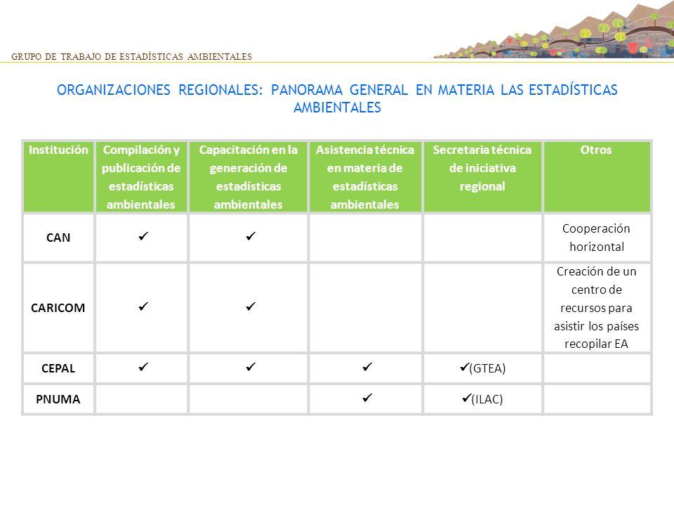 ORGANIZACIONES REGIONALES: PANORAMA GENERAL EN MATERIA LAS ESTADÍSTICAS AMBIENTALES GRUPO DE TRABAJO DE ESTADÍSTICAS AMBIENTALES Institución Compilaci
