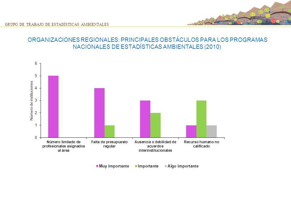 ORGANIZACIONES REGIONALES: PRINCIPALES OBSTÁCULOS PARA LOS PROGRAMAS NACIONALES DE ESTADÍSTICAS AMBIENTALES (2010) GRUPO DE TRABAJO DE ESTADÍSTICAS AM
