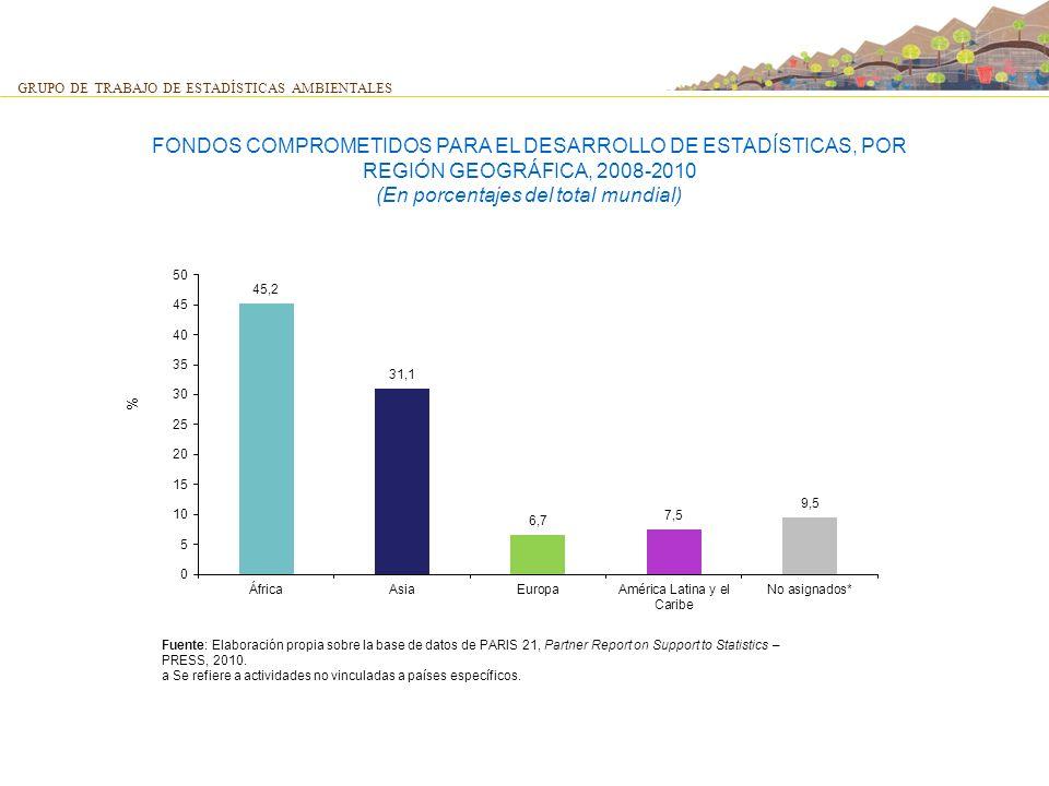 FONDOS COMPROMETIDOS PARA EL DESARROLLO DE ESTADÍSTICAS, POR REGIÓN GEOGRÁFICA, 2008-2010 (En porcentajes del total mundial)