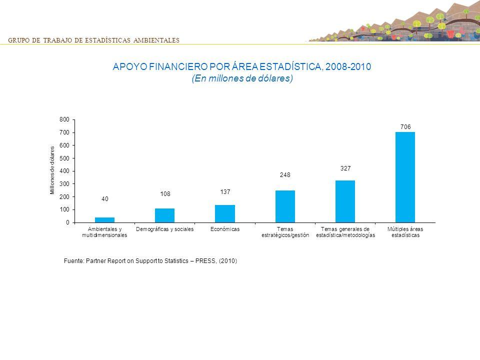 GRUPO DE TRABAJO DE ESTADÍSTICAS AMBIENTALES APOYO FINANCIERO POR ÁREA ESTADÍSTICA, 2008-2010 (En millones de dólares)