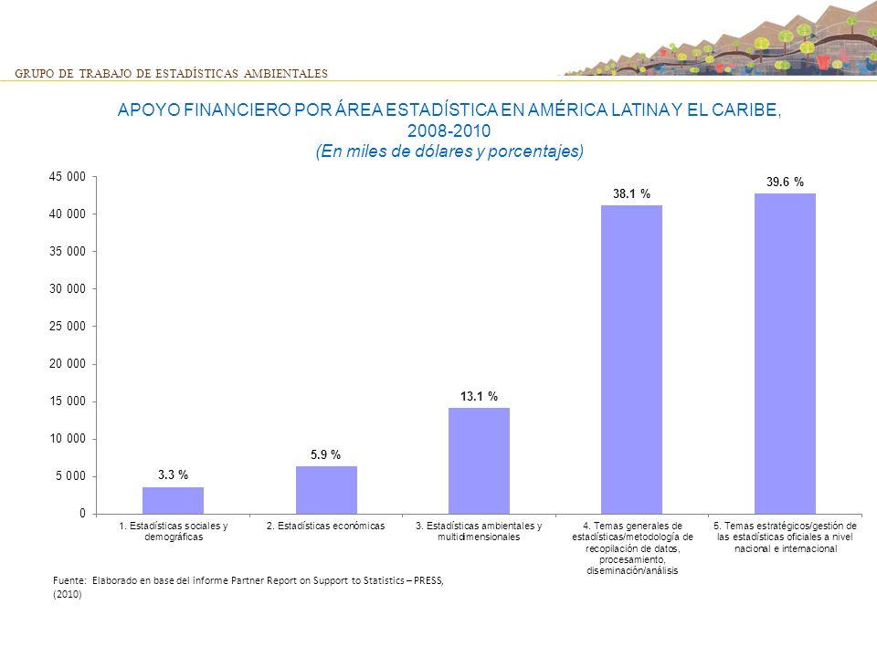 GRUPO DE TRABAJO DE ESTADÍSTICAS AMBIENTALES APOYO FINANCIERO POR ÁREA ESTADÍSTICA EN AMÉRICA LATINA Y EL CARIBE, 2008-2010 (En miles de dólares y por
