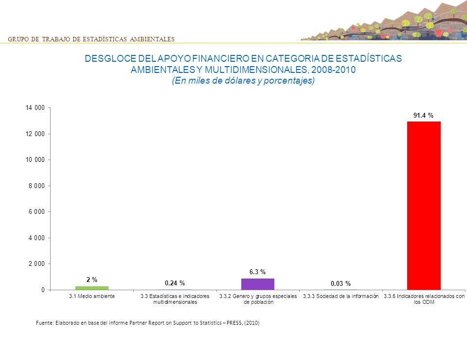 GRUPO DE TRABAJO DE ESTADÍSTICAS AMBIENTALES DESGLOCE DEL APOYO FINANCIERO EN CATEGORIA DE ESTADÍSTICAS AMBIENTALES Y MULTIDIMENSIONALES, 2008-2010 (E