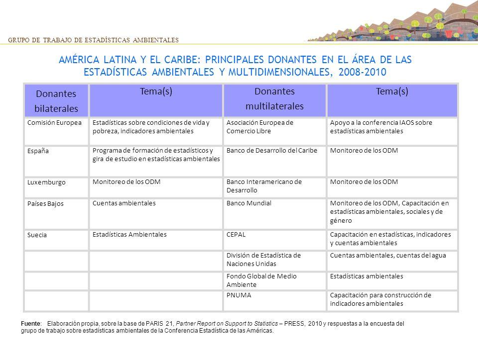 AMÉRICA LATINA Y EL CARIBE: PRINCIPALES DONANTES EN EL ÁREA DE LAS ESTADÍSTICAS AMBIENTALES Y MULTIDIMENSIONALES, 2008-2010 GRUPO DE TRABAJO DE ESTADÍ