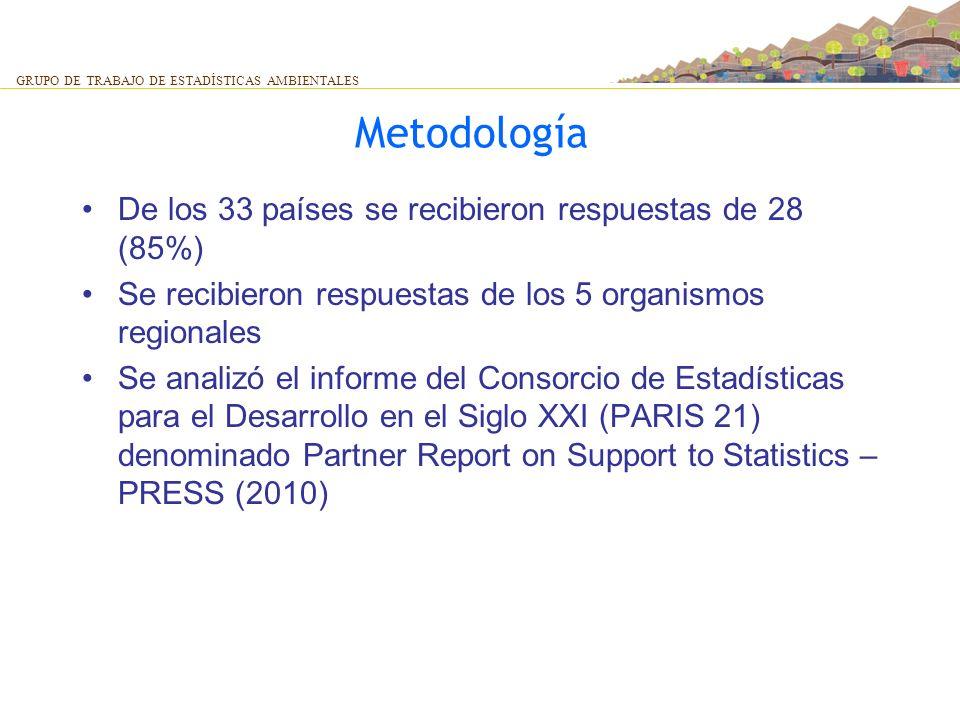 Metodología De los 33 países se recibieron respuestas de 28 (85%) Se recibieron respuestas de los 5 organismos regionales Se analizó el informe del Co