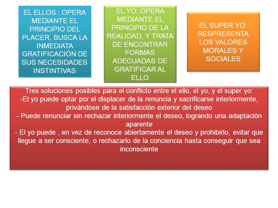 EL YO: OPERA MEDIANTE EL PRINCIPIO DE LA REALIDAD, Y TRATA DE ENCONTRAR FORMAS ADECUADAS DE GRATIFICAR AL ELLO EL SUPER YO: RESPRESENTA LOS VALORES MORALES Y SOCIALES EL ELLOS : OPERA MEDIANTE EL PRINCIPIO DEL PLACER, BUSCA LA INMEDIATA GRATIFICACIÓN DE SUS NECESIDADES INSTINTIVAS Tres soluciones posibles para el conflicto entre el ello, el yo, y el super yo: -El yo puede optar por el displacer de la renuncia y sacrificarse interiormente, privándose de la satisfacción exterior del deseo - Puede renunciar sin rechazar interiormente el deseo, logrando una adaptación aparente - El yo puede, en vez de reconoce abiertamente el deseo y prohibirlo, evitar que llegue a ser consciente, o rechazarlo de la conciencia hasta conseguir que sea inconsciente Tres soluciones posibles para el conflicto entre el ello, el yo, y el super yo: -El yo puede optar por el displacer de la renuncia y sacrificarse interiormente, privándose de la satisfacción exterior del deseo - Puede renunciar sin rechazar interiormente el deseo, logrando una adaptación aparente - El yo puede, en vez de reconoce abiertamente el deseo y prohibirlo, evitar que llegue a ser consciente, o rechazarlo de la conciencia hasta conseguir que sea inconsciente