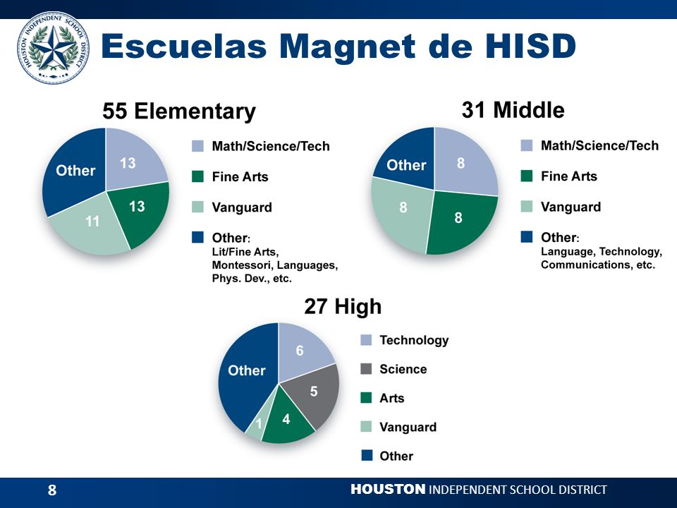 HOUSTON INDEPENDENT SCHOOL DISTRICT 8 Escuelas Magnet de HISD