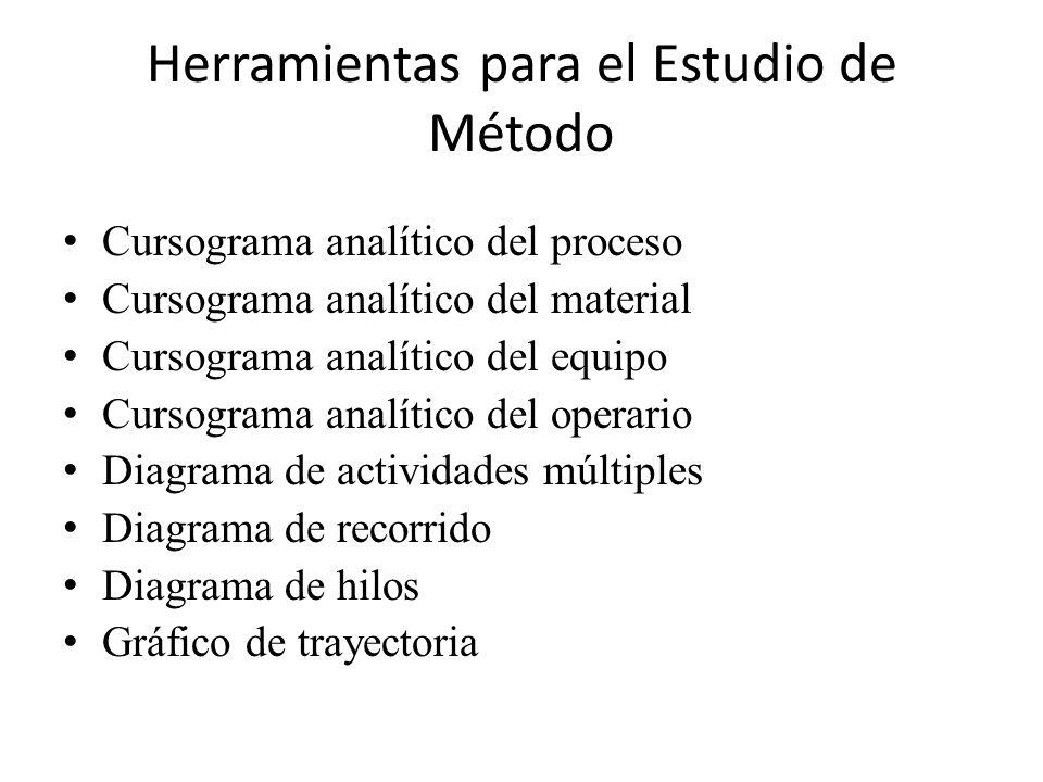 Herramientas para el Estudio de Método Cursograma analítico del proceso Cursograma analítico del material Cursograma analítico del equipo Cursograma a