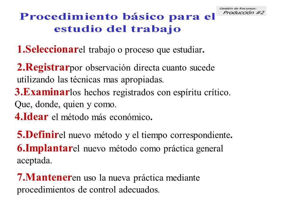 1.Seleccionar el trabajo o proceso que estudiar. 2.Registrar por observación directa cuanto sucede utilizando las técnicas mas apropiadas. 3.Examinar