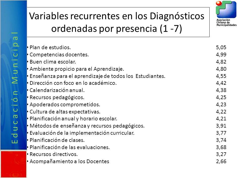 Variables recurrentes en los Diagnósticos ordenadas por presencia (1 -7) Plan de estudios.5,05 Competencias docentes.4,99 Buen clima escolar.4,82 Ambi