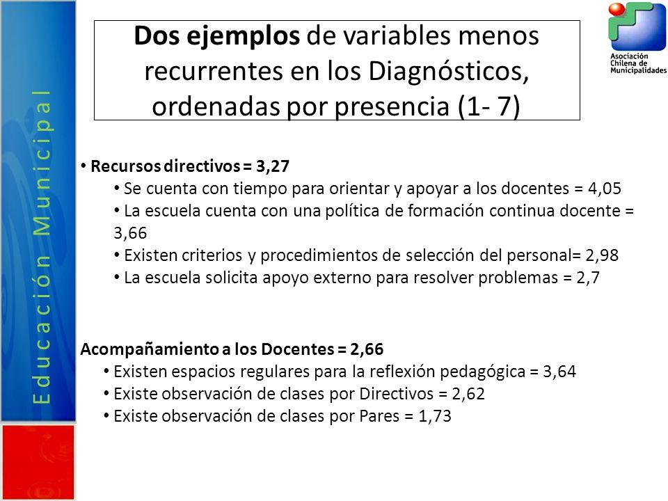 Dos ejemplos de variables menos recurrentes en los Diagnósticos, ordenadas por presencia (1- 7) Recursos directivos = 3,27 Se cuenta con tiempo para orientar y apoyar a los docentes = 4,05 La escuela cuenta con una política de formación continua docente = 3,66 Existen criterios y procedimientos de selección del personal= 2,98 La escuela solicita apoyo externo para resolver problemas = 2,7 Acompañamiento a los Docentes = 2,66 Existen espacios regulares para la reflexión pedagógica = 3,64 Existe observación de clases por Directivos = 2,62 Existe observación de clases por Pares = 1,73 Educación Municipal