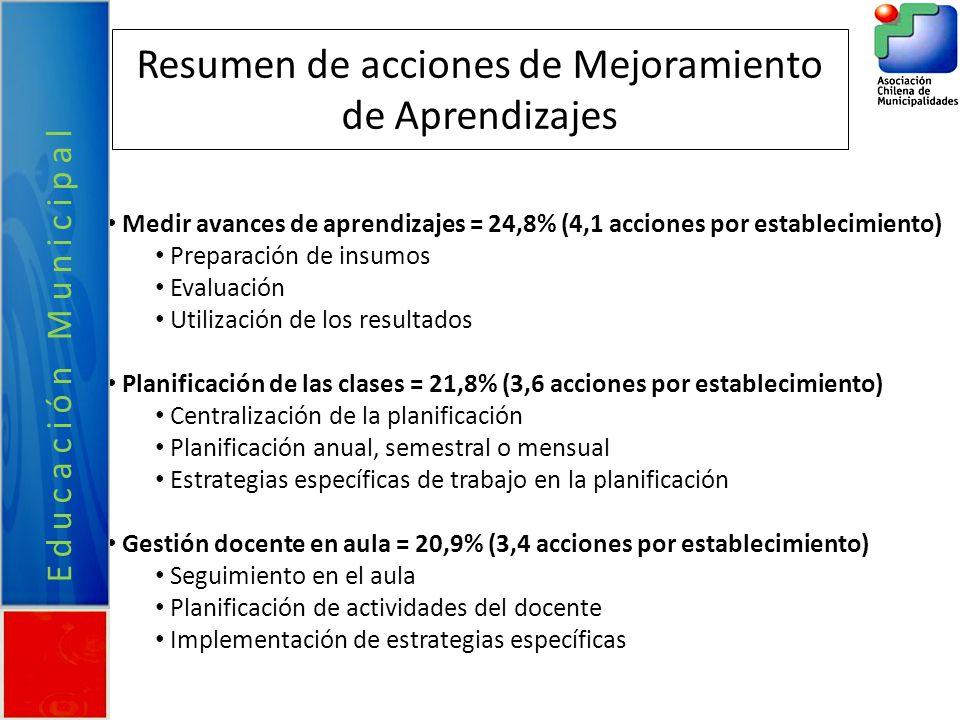 Resumen de acciones de Mejoramiento de Aprendizajes Medir avances de aprendizajes = 24,8% (4,1 acciones por establecimiento) Preparación de insumos Ev