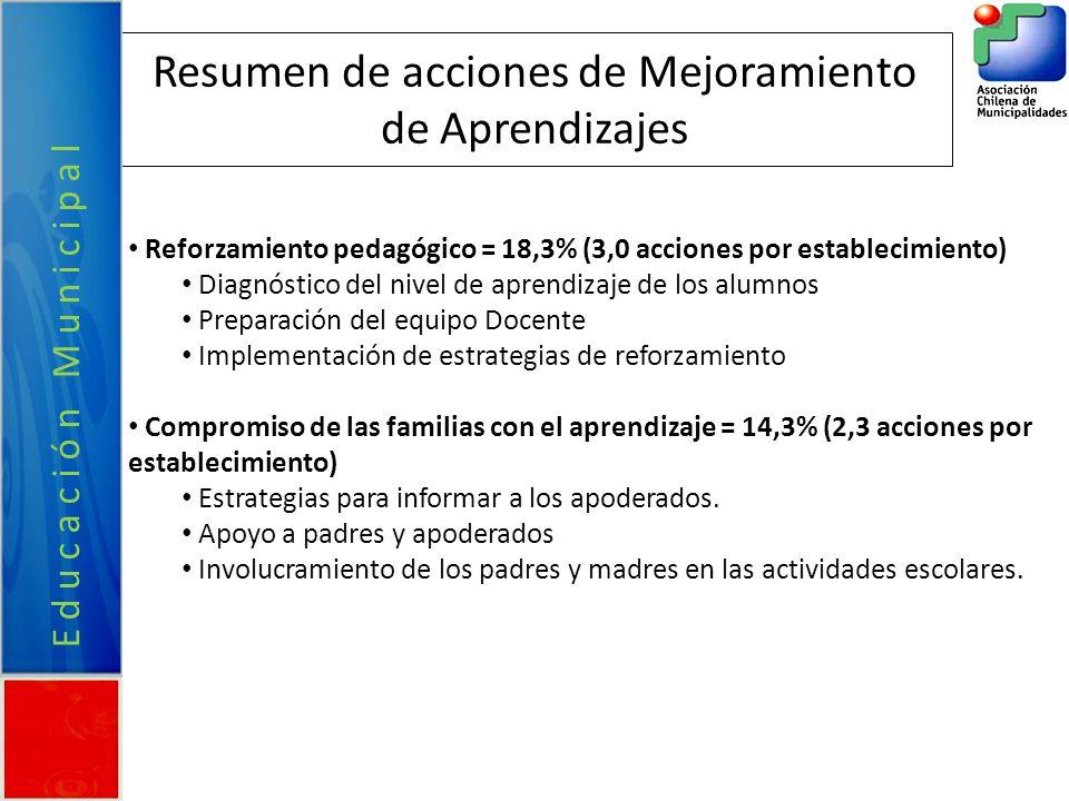 Resumen de acciones de Mejoramiento de Aprendizajes Reforzamiento pedagógico = 18,3% (3,0 acciones por establecimiento) Diagnóstico del nivel de apren