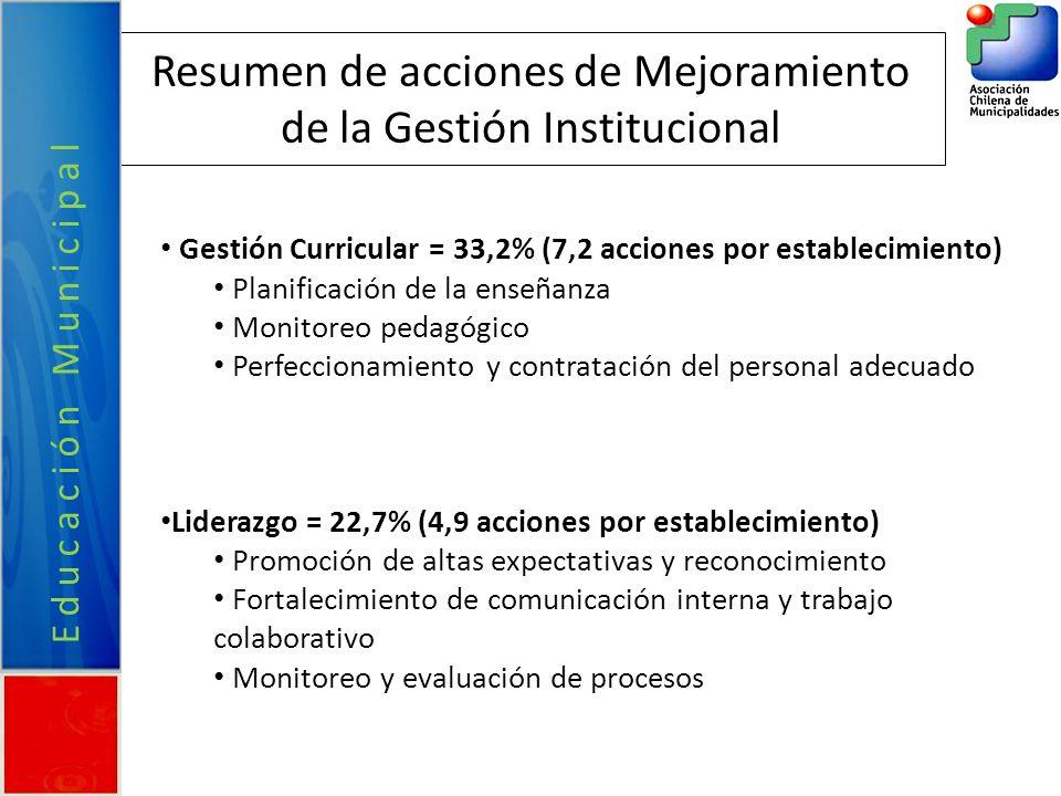Resumen de acciones de Mejoramiento de la Gestión Institucional Gestión Curricular = 33,2% (7,2 acciones por establecimiento) Planificación de la ense