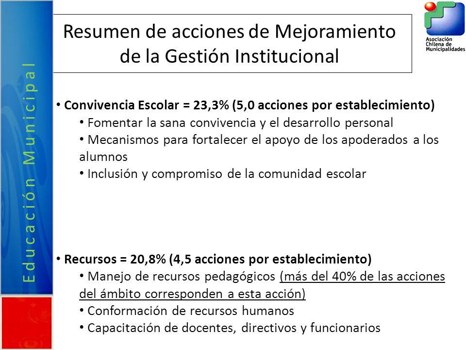Resumen de acciones de Mejoramiento de la Gestión Institucional Convivencia Escolar = 23,3% (5,0 acciones por establecimiento) Fomentar la sana conviv