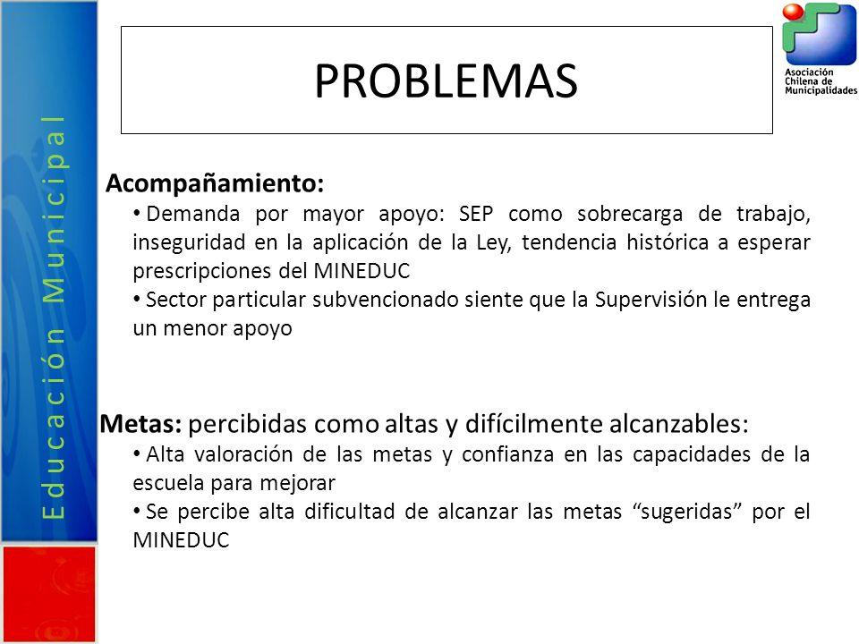 PROBLEMAS Acompañamiento: Demanda por mayor apoyo: SEP como sobrecarga de trabajo, inseguridad en la aplicación de la Ley, tendencia histórica a esper