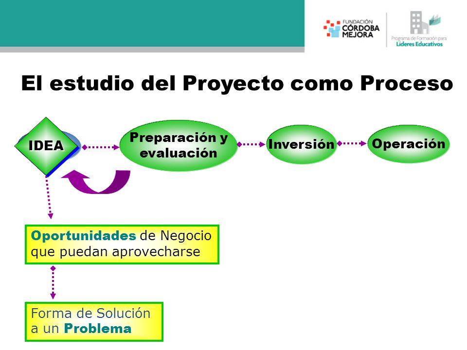 Idea Preparación y evaluación Inversión Operación Oportunidades de Negocio que puedan aprovecharse Forma de Solución a un Problema IDEAIDEA El estudio