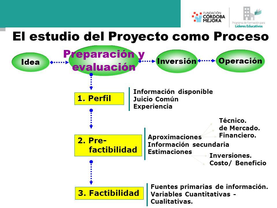 1. 1. Perfil 2. Pre- factibilidad 3. Factibilidad Aproximaciones Información secundaria EstimacionesTécnico. de Mercado. Financiero.Inversiones. Costo