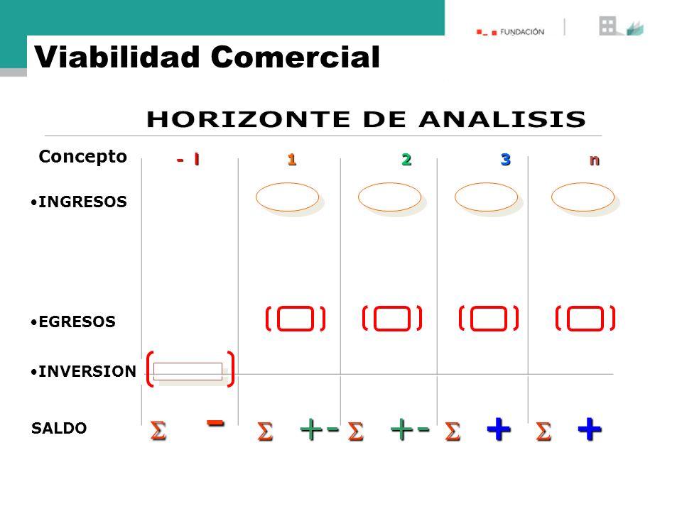 Concepto SALDO - - +- +- + + EGRESOS INVERSION INGRESOS - l 1 2 3 n +- +- Viabilidad Comercial