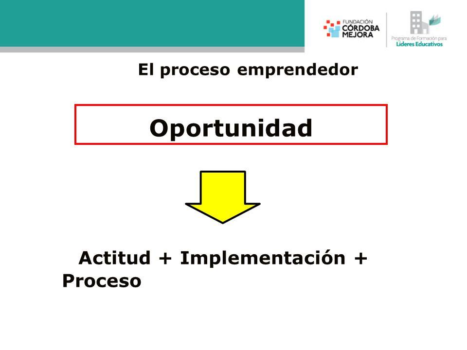 El proceso emprendedor Oportunidad Actitud + Implementación + Proceso