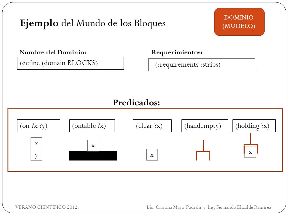 Ejemplo del Mundo de los Bloques (define (domain BLOCKS) DOMINIO (MODELO) (:requirements :strips) Predicados: (on ?x ?y) x y (ontable ?x) x (clear ?x)