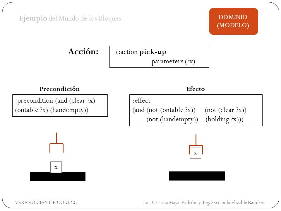 Ejemplo del Mundo de los Bloques :effect (and (not (ontable ?x)) (not (clear ?x)) (not (handempty)) (holding ?x))) Acción: x DOMINIO (MODELO) x (:action pick-up :parameters (?x) :precondition (and (clear ?x) (ontable ?x) (handempty)) PrecondiciónEfecto VERANO CIENTÍFICO 2012.