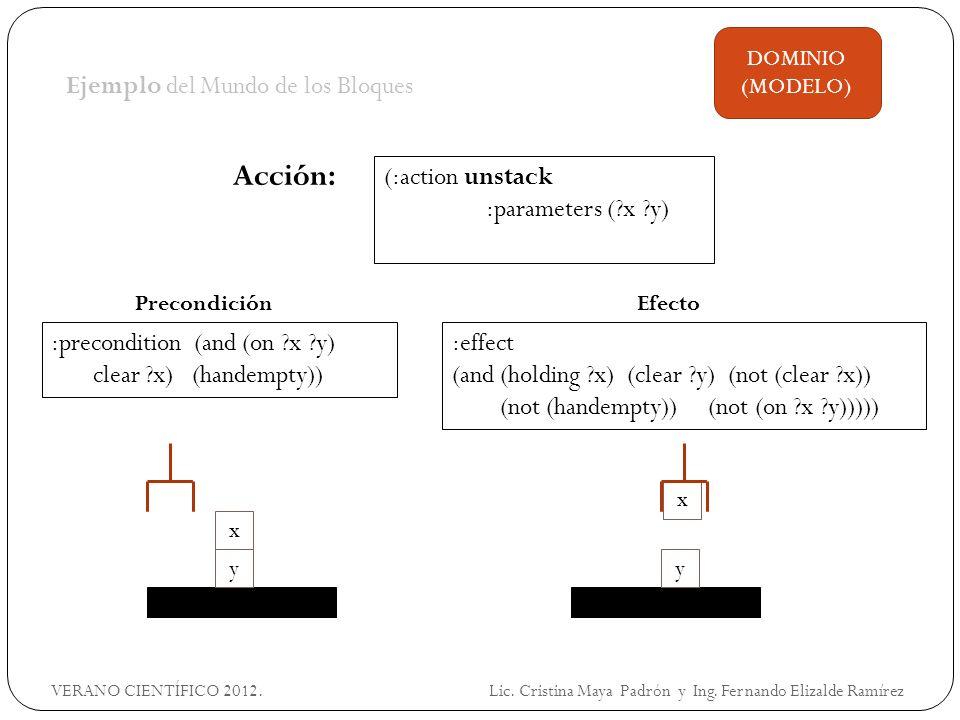 Ejemplo del Mundo de los Bloques :effect (and (holding x) (clear y) (not (clear x)) (not (handempty)) (not (on x y))))) Acción: DOMINIO (MODELO) (:action unstack :parameters ( x y) :precondition (and (on x y) clear x) (handempty)) PrecondiciónEfecto x y x y VERANO CIENTÍFICO 2012.
