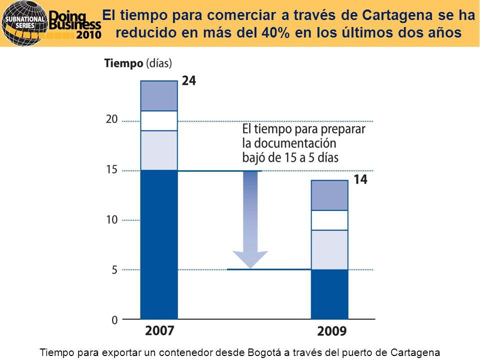 El tiempo para comerciar a través de Cartagena se ha reducido en más del 40% en los últimos dos años Tiempo para exportar un contenedor desde Bogotá a través del puerto de Cartagena