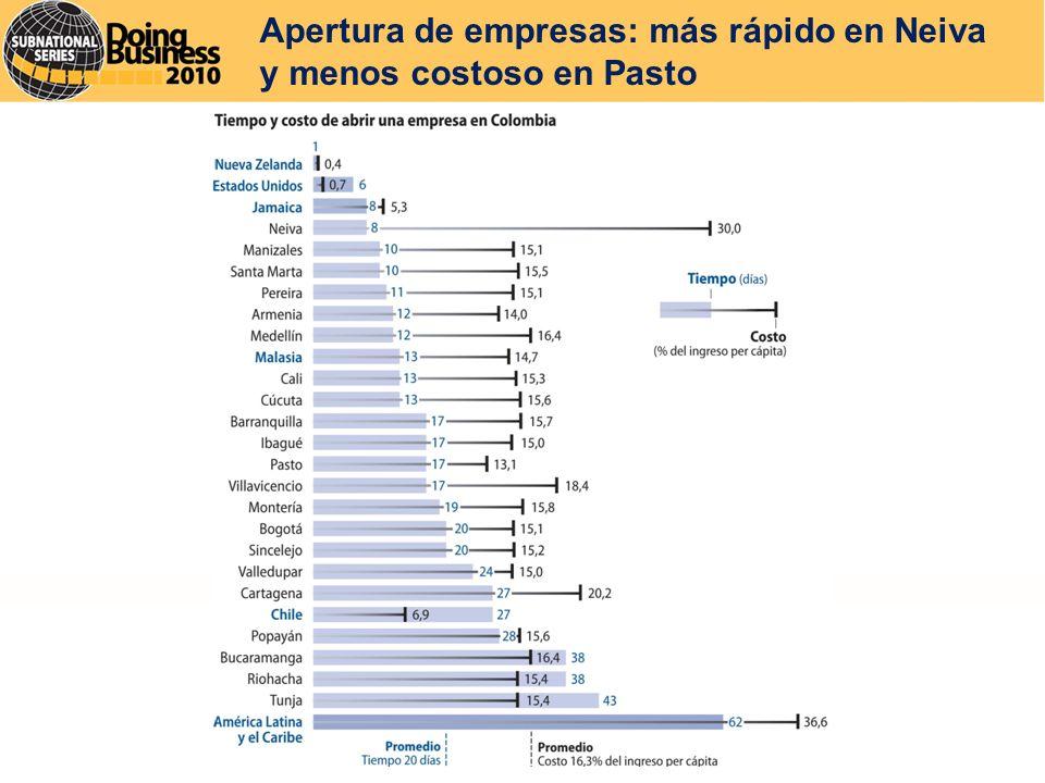 Apertura de empresas: más rápido en Neiva y menos costoso en Pasto