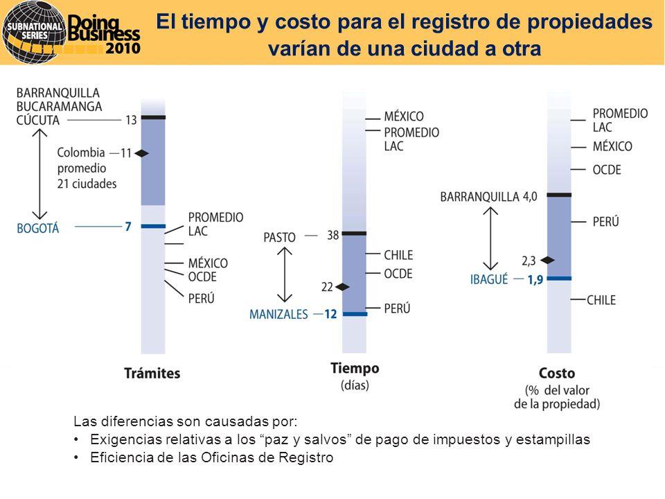 El tiempo y costo para el registro de propiedades varían de una ciudad a otra Las diferencias son causadas por: Exigencias relativas a los paz y salvos de pago de impuestos y estampillas Eficiencia de las Oficinas de Registro
