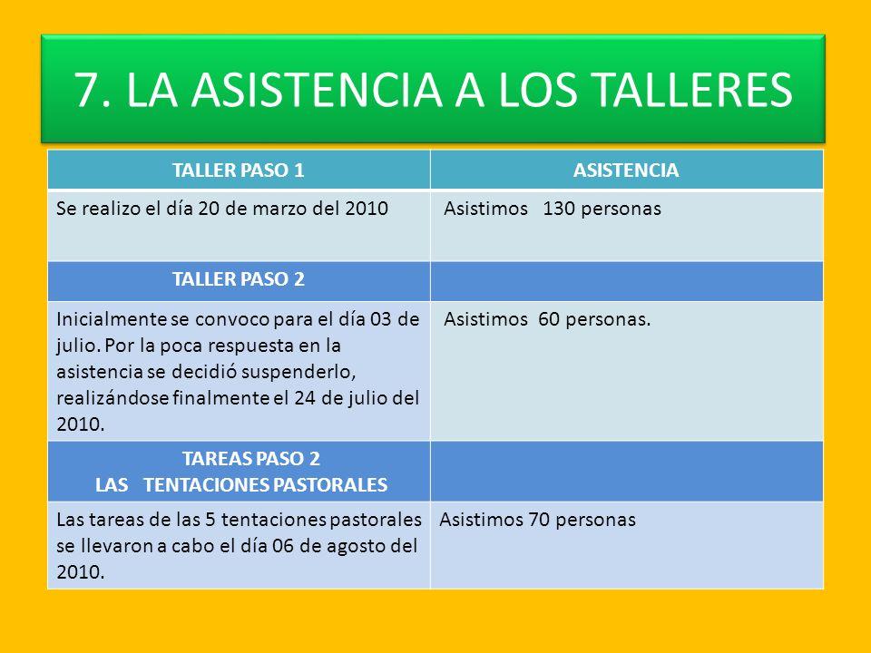 7. LA ASISTENCIA A LOS TALLERES TALLER PASO 1ASISTENCIA Se realizo el día 20 de marzo del 2010 Asistimos 130 personas TALLER PASO 2 Inicialmente se co