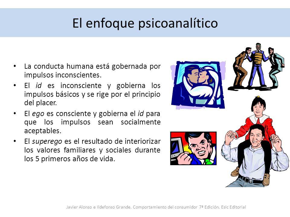 El enfoque psicoanalítico La conducta humana está gobernada por impulsos inconscientes. El id es inconsciente y gobierna los impulsos básicos y se rig