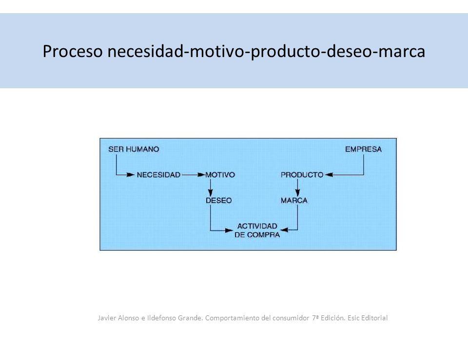 Proceso necesidad-motivo-producto-deseo-marca Javier Alonso e Ildefonso Grande. Comportamiento del consumidor 7ª Edición. Esic Editorial