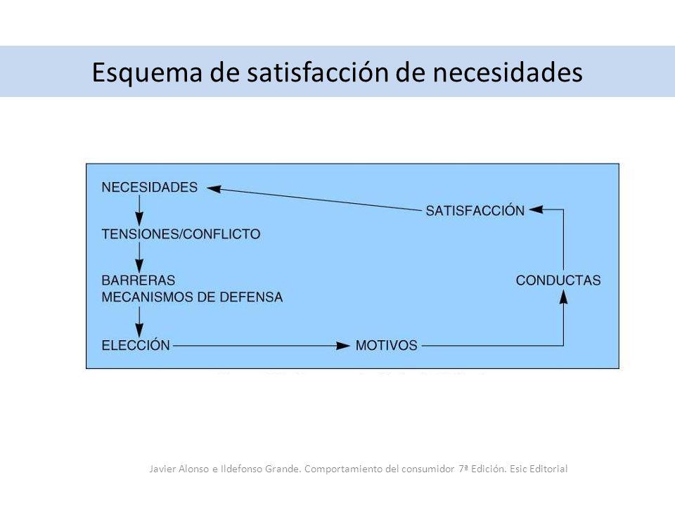 Esquema de satisfacción de necesidades Javier Alonso e Ildefonso Grande. Comportamiento del consumidor 7ª Edición. Esic Editorial