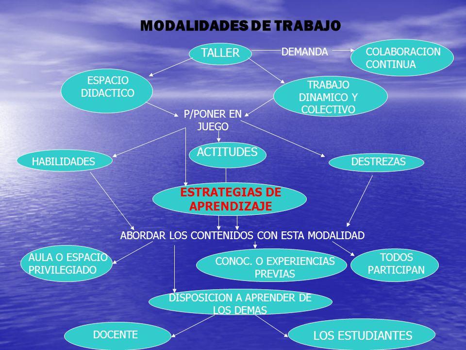 MODALIDADES DE TRABAJO TALLER COLABORACION CONTINUA ESPACIO DIDACTICO TRABAJO DINAMICO Y COLECTIVO P/PONER EN JUEGO HABILIDADES ACTITUDES DESTREZAS ESTRATEGIAS DE APRENDIZAJE ABORDAR LOS CONTENIDOS CON ESTA MODALIDAD AULA O ESPACIO PRIVILEGIADO CONOC.
